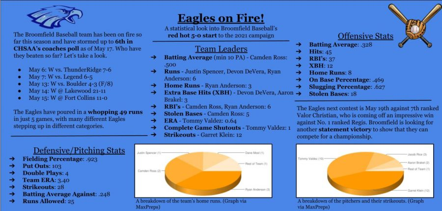 Eagles on Fire!