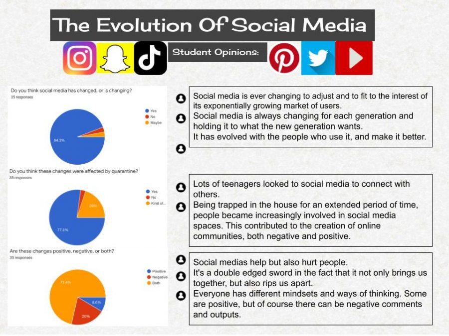 The+Evolution+of+Social+Media